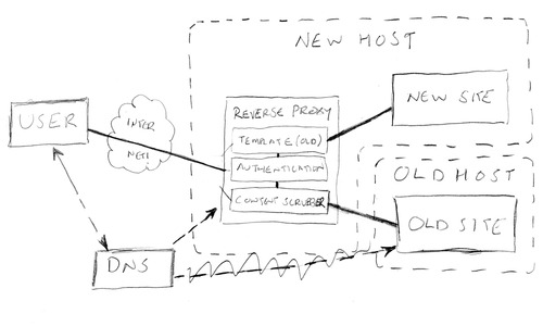 Reverse Proxy diagrams